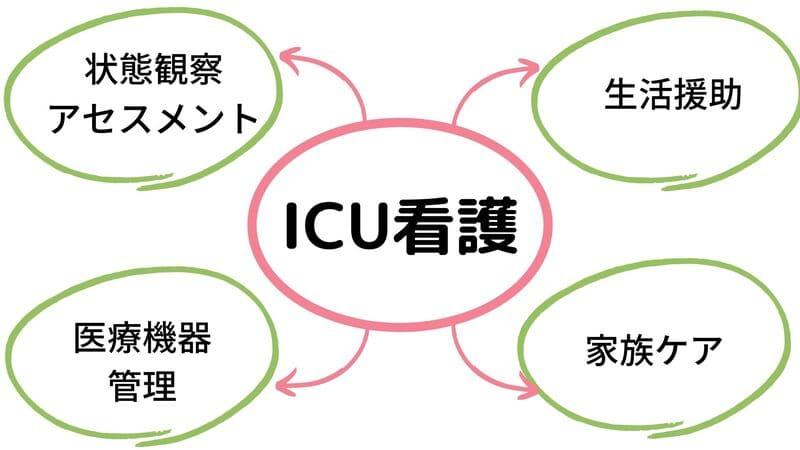 ICUの看護の一例
